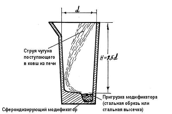 Рис. 1: Ковш для получения ВЧШГ сэндвич-процессом