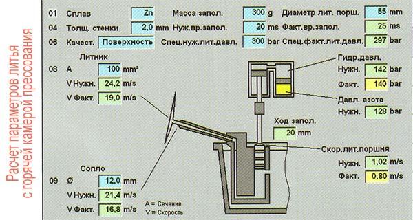Выбор параметров ЛПД на машине с горячей камерой