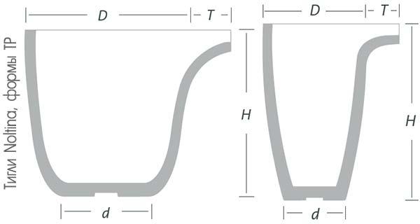 Тигли Noltina формы TP