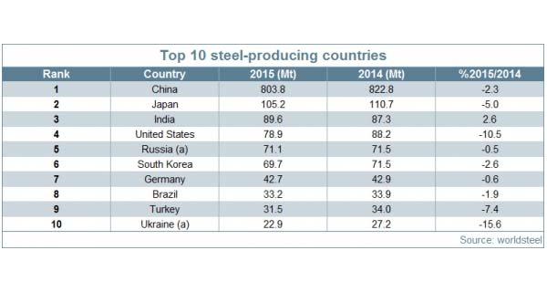 Мировое производство сырой стали в 2015 году