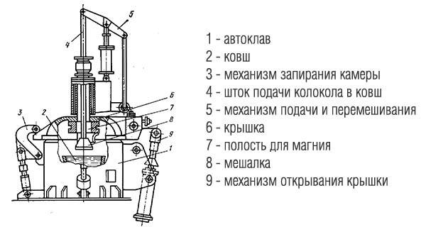 Автоклав
