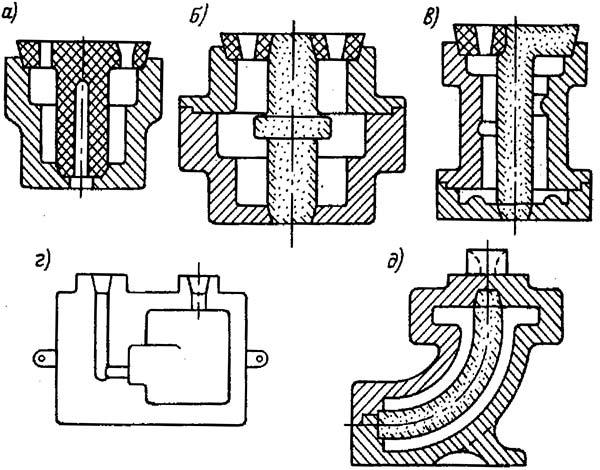 Типы конструкций кокилей