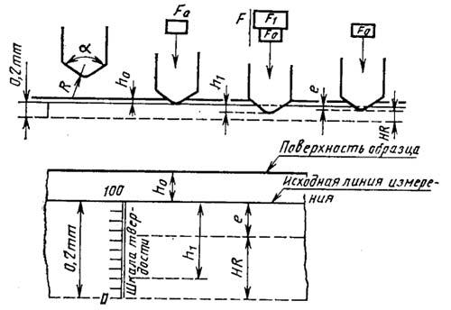 Схема контроля твердости по Роквеллу с использованием алмазного наконечника