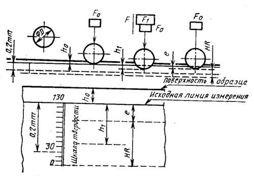 Схема контроля твердости по Роквеллу с использованием стального наконечника