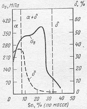 Влияние Sn на мехсвойства оловянных бронз