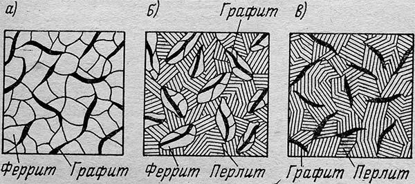 Схемы структур серого чугуна х 300