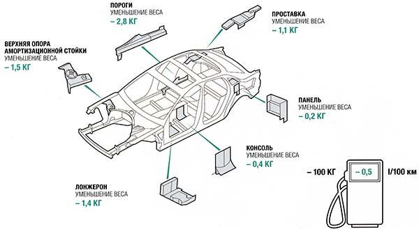 Схема общего снижение веса автомобиля на 44 кг