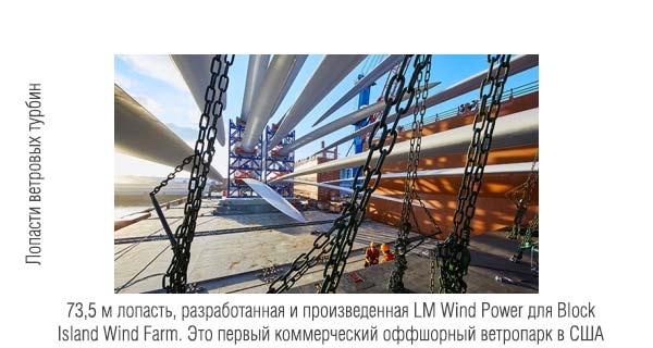 73,5 м лопасти для ветряной турбины