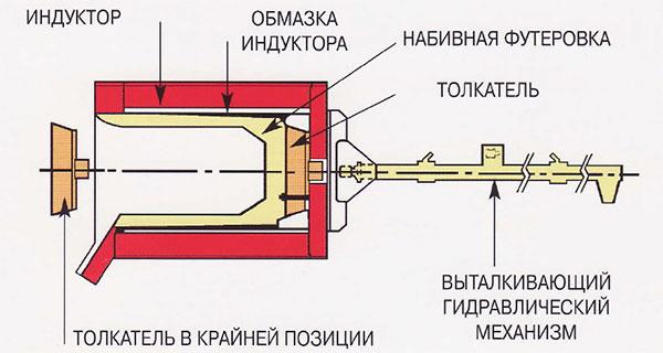 Система выталкивания футероки