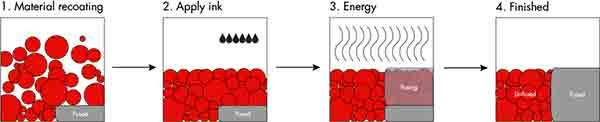 Схема процесса HSS