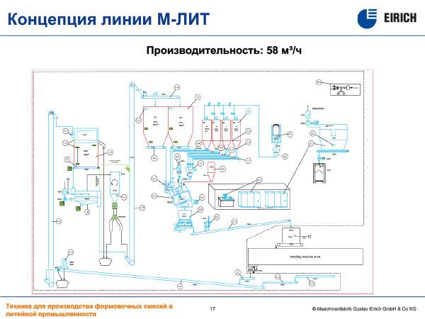 Производительность: 58 м³/ч