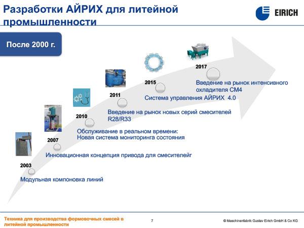 Разработки АЙРИХ для литейной промышленности