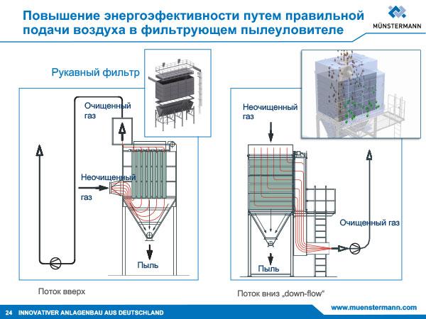 Повышение энергоэфективности путем правильной подачи воздуха в фильтрующем пылеуловителе