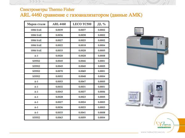 Спектрометры Thermo FisherARL 4460 сравнение с газоанализатором