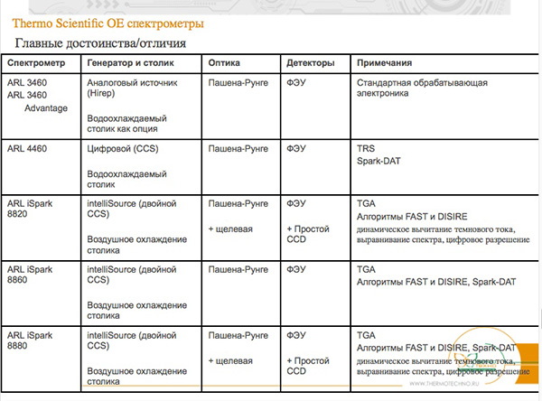 Termo Scientific OE спектрометры
