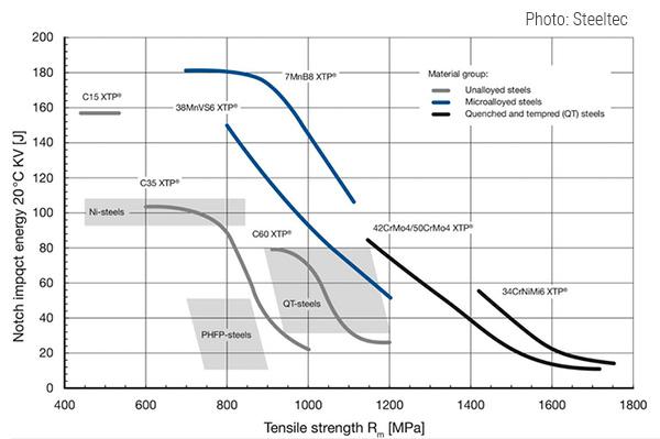 Обзор ряда свойств различных сталей, обработанных XTP
