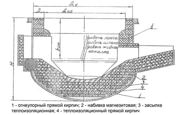 Конструкция футеровки кожуха и форма внутреннего объёма печи
