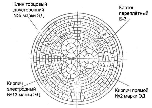 Рис. 2: Футеровка свода ДСП-6