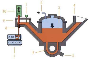 Рис. 2: Система прямой разливки