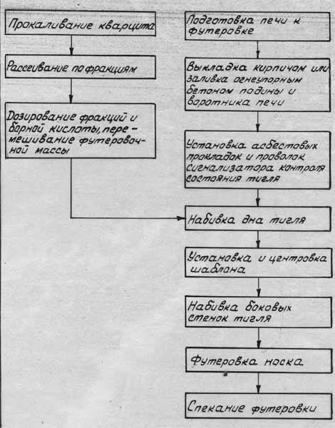 Рис. 2: Технологическая схема приготовления футеровочной массы