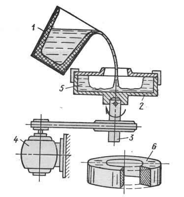 Рис. 1: Схема получения отливки при вертикальном вращении изложницы