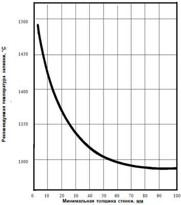 Рекомендуемая температура заливки ЧШГ в зависимости от толщины стенки отливки