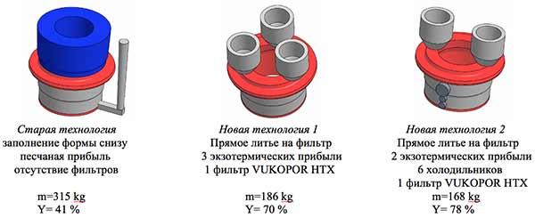 Прямое литье на фильтр. https://on-v.com.ua