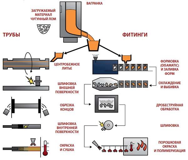 Технологическая схема производства литья
