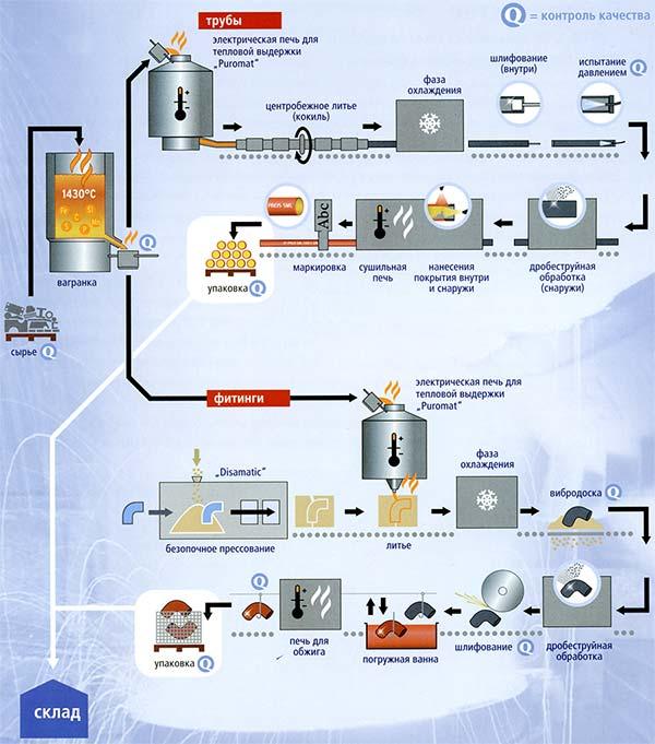 Технологическая схема Ferro-Preis