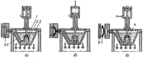 Схема литья под высоким давлением с горячей камерой прессования