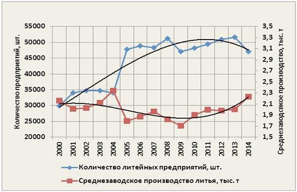 Рис. 1: Мировая статистика литейных предприятий