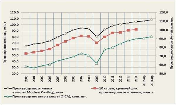 Рис. 2: Динамика производства отливок и автомобилей в мире