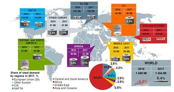 Прогноз потребления стали World Steel Assn