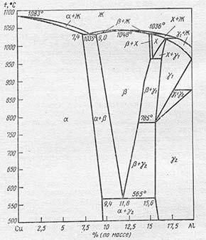 Диаграмма равновесного состояния Cu-Al
