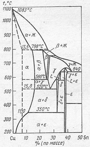 Диаграмма состояния Cu-Sn