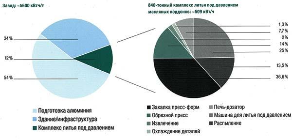 Диаграмма энергопотребления типичного завода литья под давлением