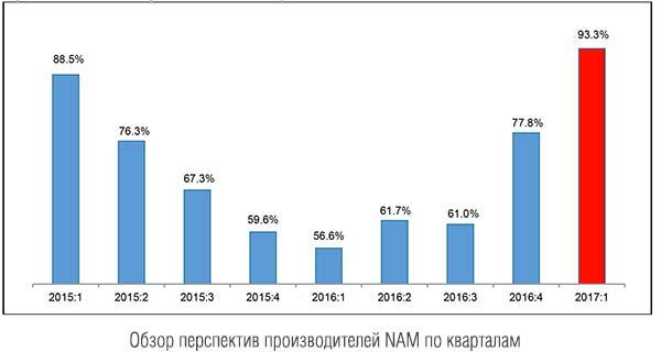 Оценка перспектив производителей NAM по кварталам