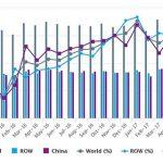 Мировое производство стали в мае 2017 г. незначительно возрасло