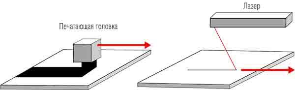 Печатающие головки с большой шириной печати и лазерным лучом, используемым в SLS (селективное лазерное спекание)