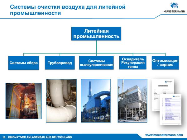 Системы очистки воздуха в литейном производстве