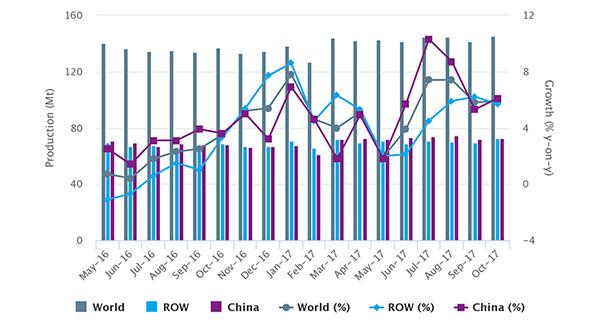 Мировое производство сырой стали в октябре 2017