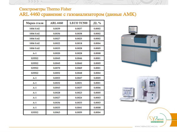 Спектрометры Thermo Fisher ARL 4460 сравнение с газоанализатором