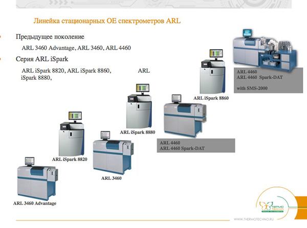 Линейка стационарных ОЕ спектрометров ARL