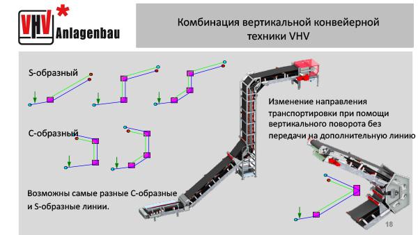 Комбинация вертикальной конвейерной техники VHV
