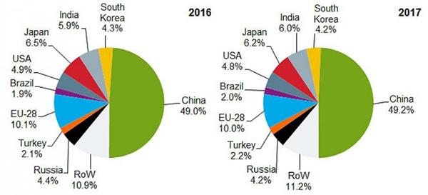 ТОП 10 производителей сырой стали в 2017 г.