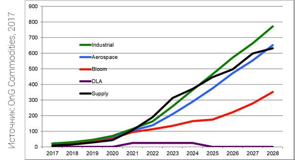 Прогноз предложения спроса на оксид скандия