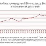 SinterCast: итоги работы за II квартал 2018 г.