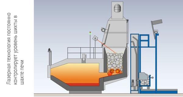 Лазерный контроль уровня шихты в StrikoMelters