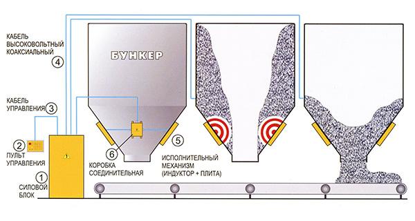 Схема оснащения бункеров установкой ИМ