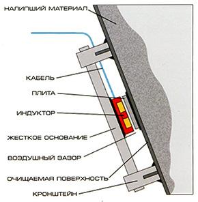 Типовая конструкция исполнительного механизма установки ИМ